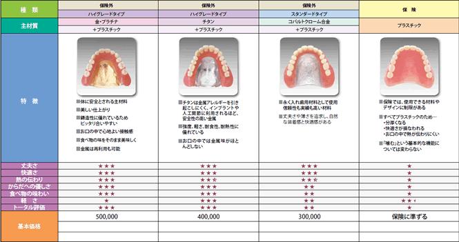 入れ歯のメニュー【総入れ歯】料金表